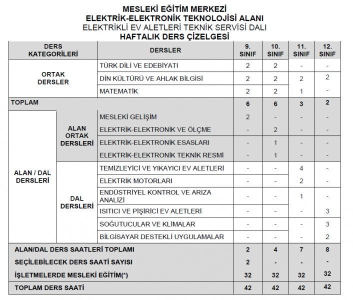 Elektrikli Ev Aletleri Teknik Servisi Mesleki Egitim Merkezi